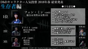 DbD生存者キャラクター人気投票